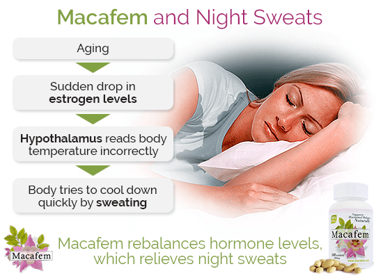 macafem night sweats