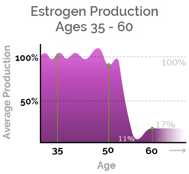 macafem estrogen production