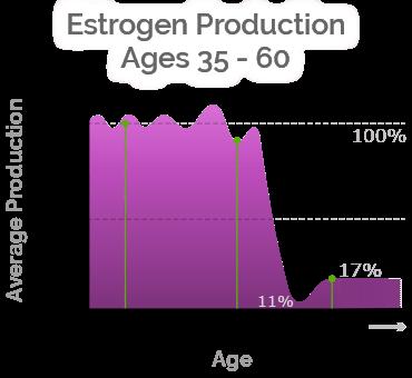 macafem estrogen production