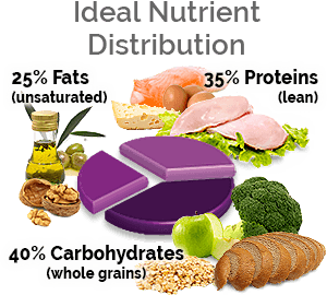 Ideal nutrient distribution